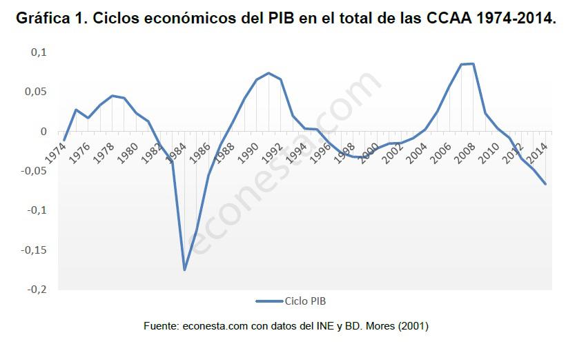 Análisis de los ciclos económicos en las políticas públicas Ciclo España