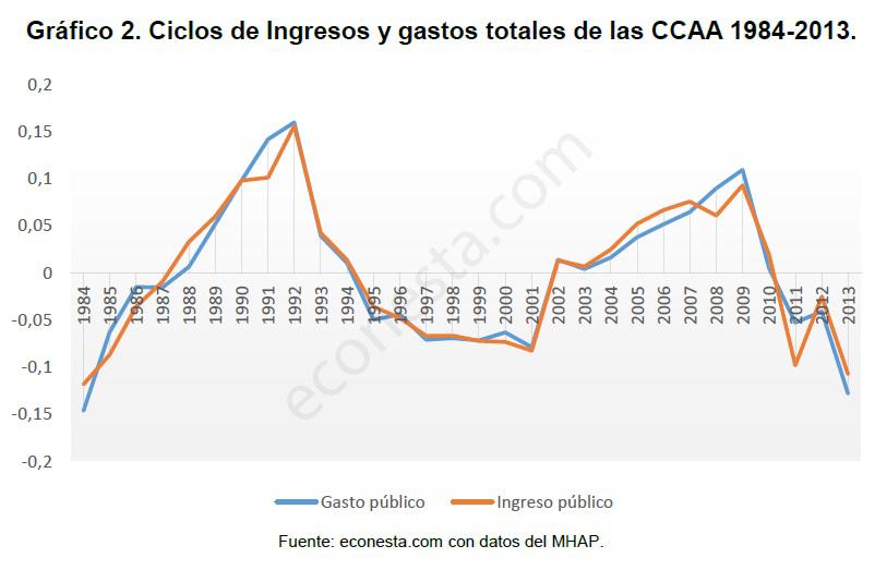 Análisis de los ciclos económicos en las políticas públicas Ciclos gastos e ingresos