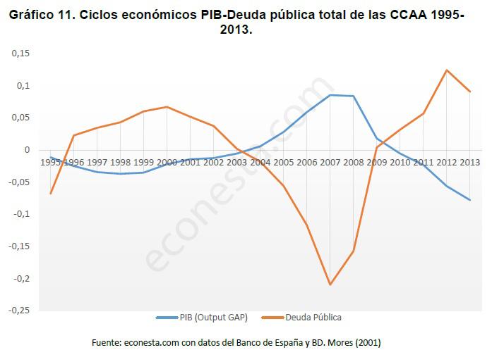 Análisis de los ciclos económicos en las políticas públicas Deuda pública