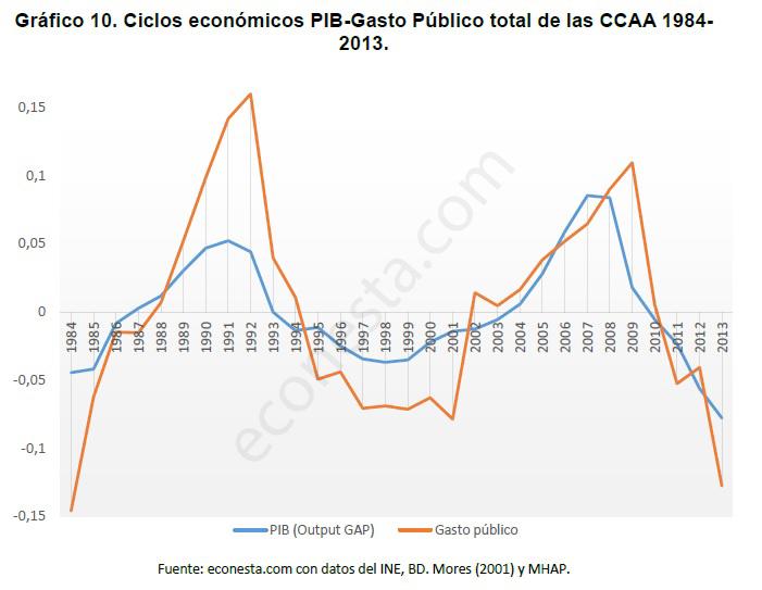 Análisis de los ciclos económicos en las políticas públicas Gasto público