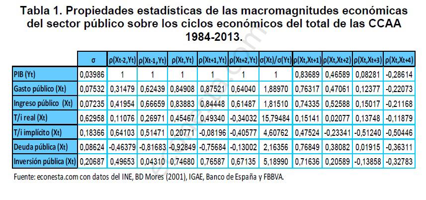Análisis de los ciclos económicos en las políticas públicas Tabla estadísitca