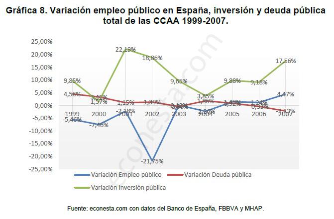 Análisis de los ciclos económicos en las políticas públicas Variación 1996-2007