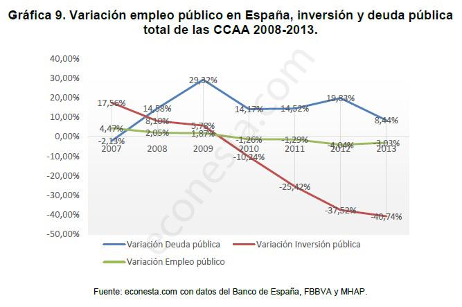 Análisis de los ciclos económicos en las políticas públicas Variación 2008-2013