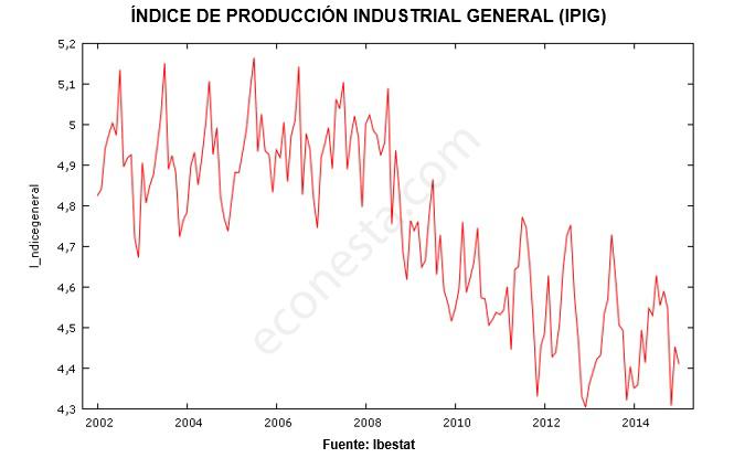 Desestacionalizar IPI en las Islas Baleares IPIG bruto