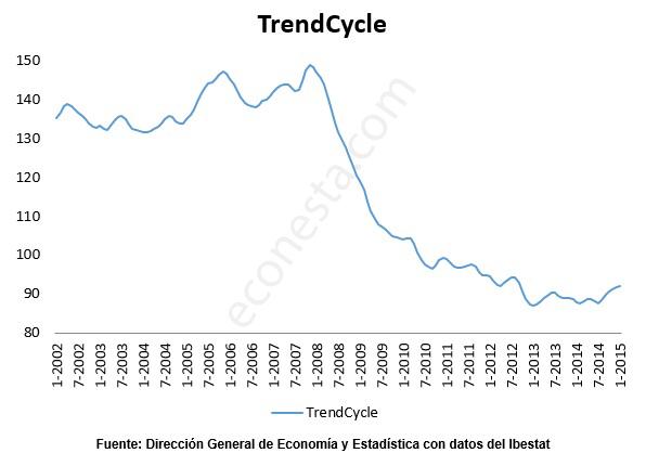 Desestacionalizar IPI en las Islas Baleares ciclo tendencia