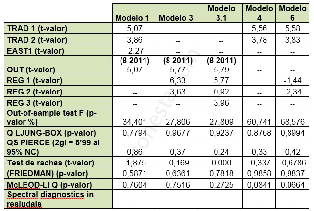 Desestacionalizar IPI en las Islas Baleares coeficientes