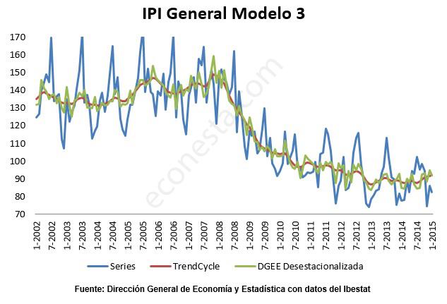 Desestacionalizar IPI en las Islas Baleares general