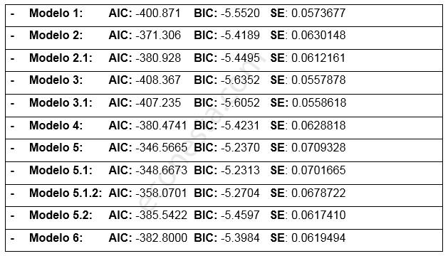 Desestacionalizar IPI en las Islas Baleares resultados BIC AIC