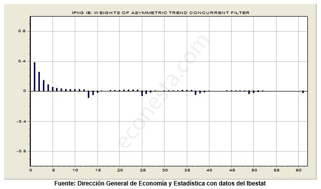Desestacionalizar IPI en las Islas Baleares revision primer filtro