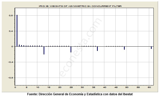 Desestacionalizar IPI en las Islas Baleares revision segundo filtro