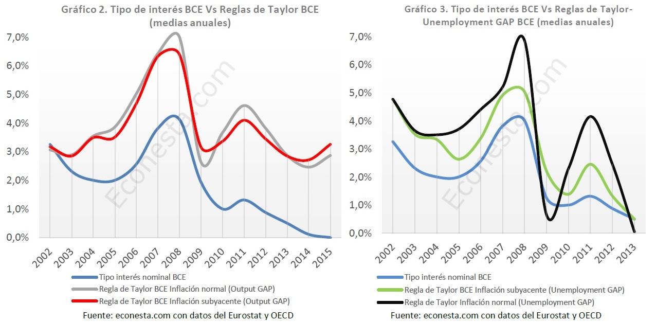 Tipo de interés BCE vs Regla de Taylor