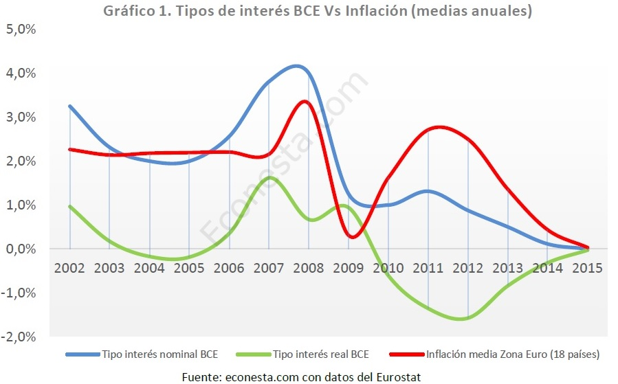 Tipos BCE