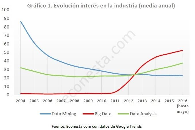 big data en la economía