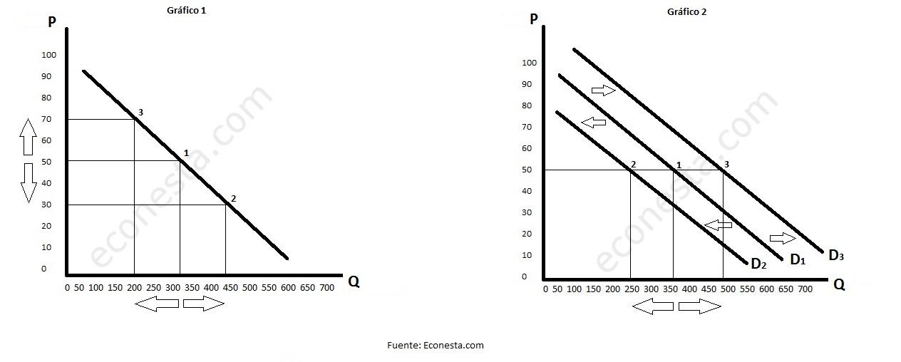 ceteris paribus graficas 1 y 2