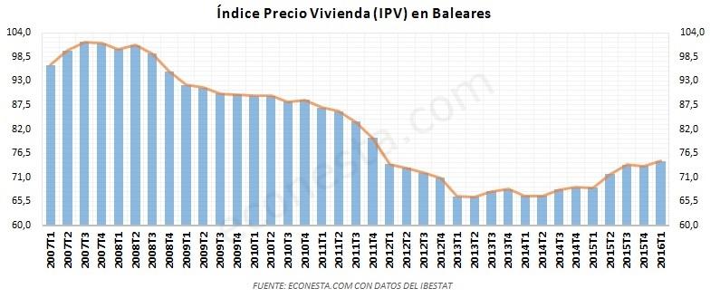 El mercado inmobiliario Balear IPV