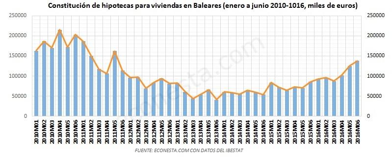El mercado inmobiliario Balear hipotecas viviendas