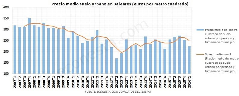 El mercado inmobiliario Balear precio medio suelo urbano