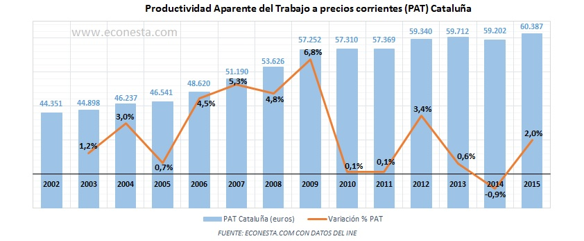 productividad-aparente-del-trabajo-pat-precios-nominales-cataluna