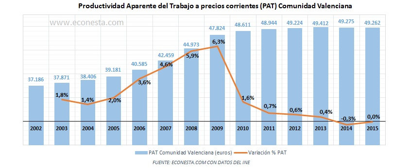 productividad-aparente-del-trabajo-pat-precios-nominales-comunidad-valenciana