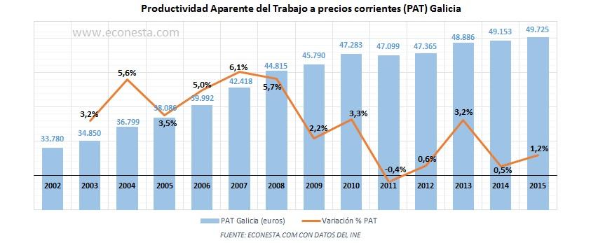 productividad-aparente-del-trabajo-pat-precios-nominales-galicia